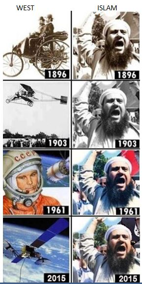 western civilization vs Islamic